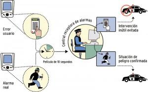 central receptora de alarmas