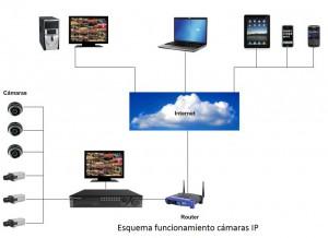 Esquema Funcionamiento Cámaras IP