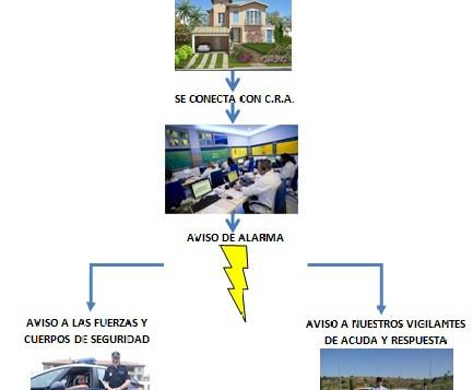 Funcionamiento sistema de alarma Rodych