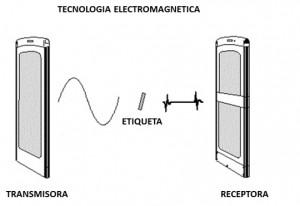 sistema-antihurto